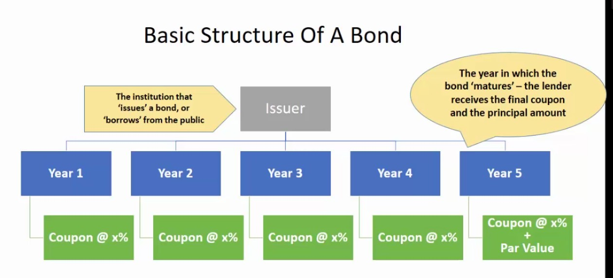 structure of bond