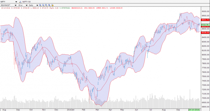 bollinger bands in technical analysis
