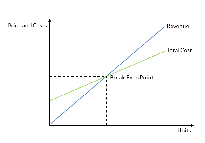 calculate the fixed costs variable costs and break even point for the xyz corporation listed in appe This is the amount that revenues can fall while still staying above the break-even point break-even analysis is a of costs: fixed, variable and from apple.