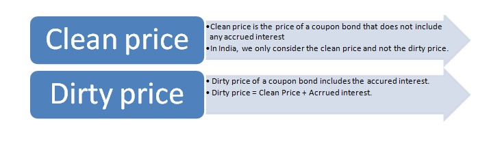 clean & dirty price