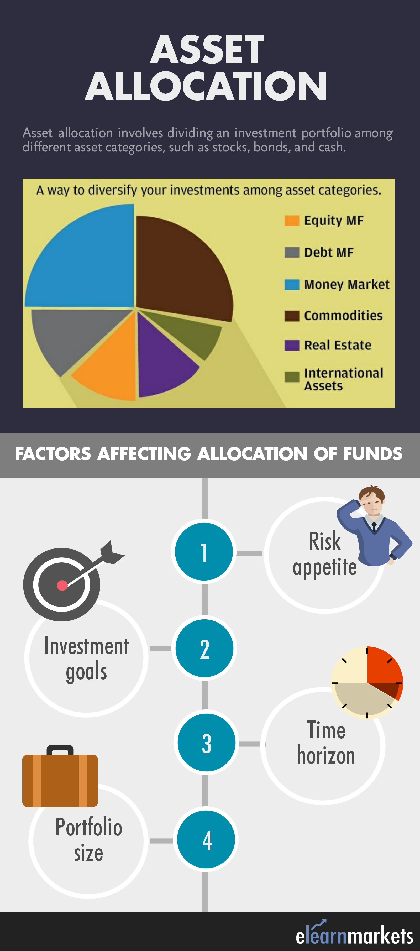 a case study of an individual investment portfolio asset allocation and strategy Because asset allocation is the major determinant of risk and return for a given portfolio1 over time, however, as a portfolio's investments produce different returns, the portfolio will likely drift from its target asset allocation, acquiring risk-and-return characteristics that may be inconsistent with an investor's goals and preferences.