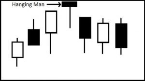 Japanese Candlestick examples