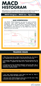 Infographic on MACD Histogram