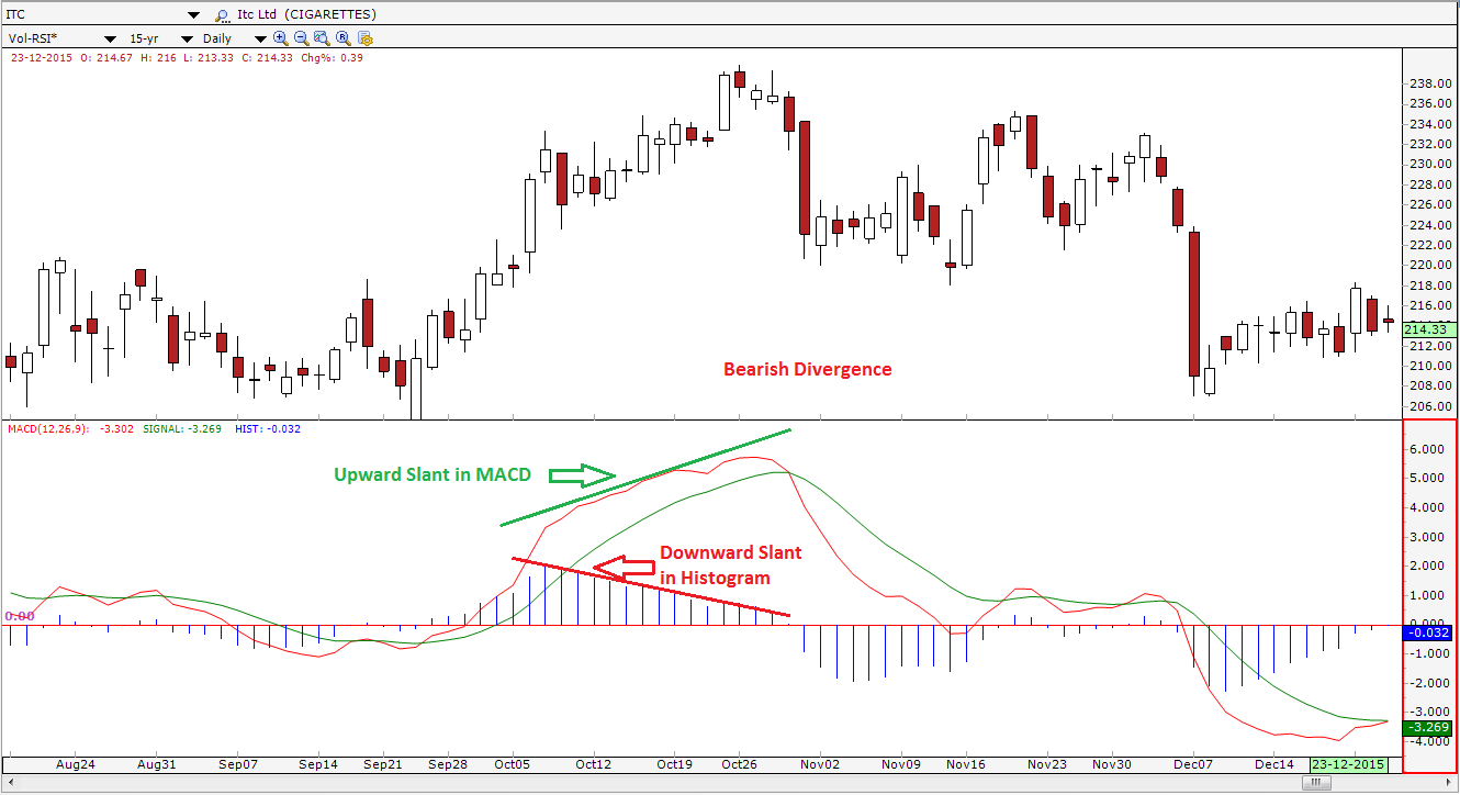 Make Profitable Trading Strategy Using MACD Histogram