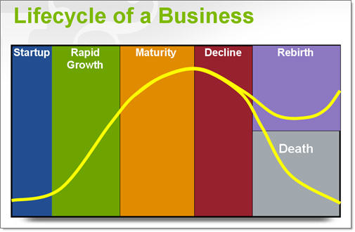 Lifecycle of business flow chart