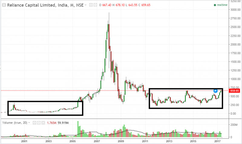Reliance capital stock life cycle graph