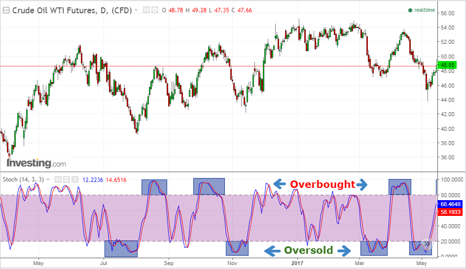 stochastic indicator - Crude Oil WTI Futures