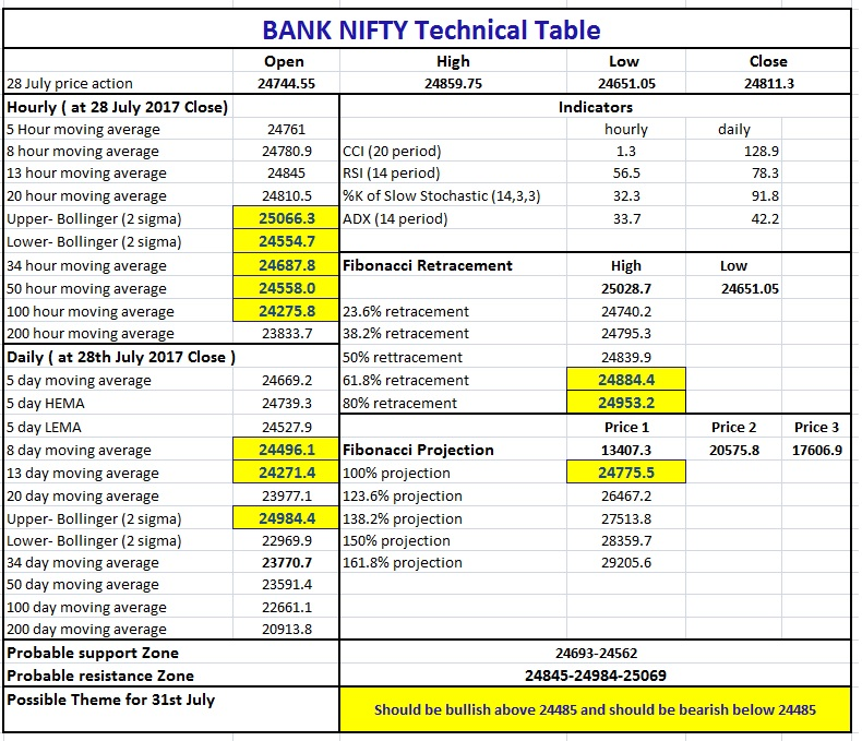 Bank Nifty Technical Table