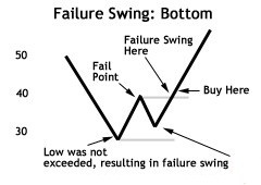 Failure Swing Bottom