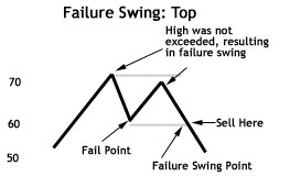 Failure Swing Top