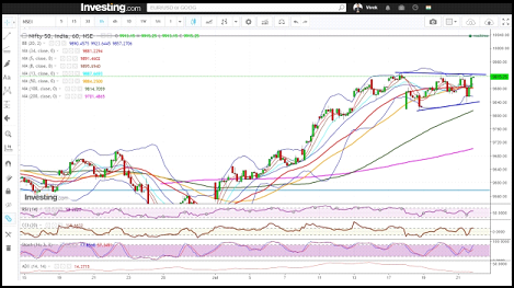 Weekly Nifty and Bank Nifty Technical Analysis:  Bulls in Command