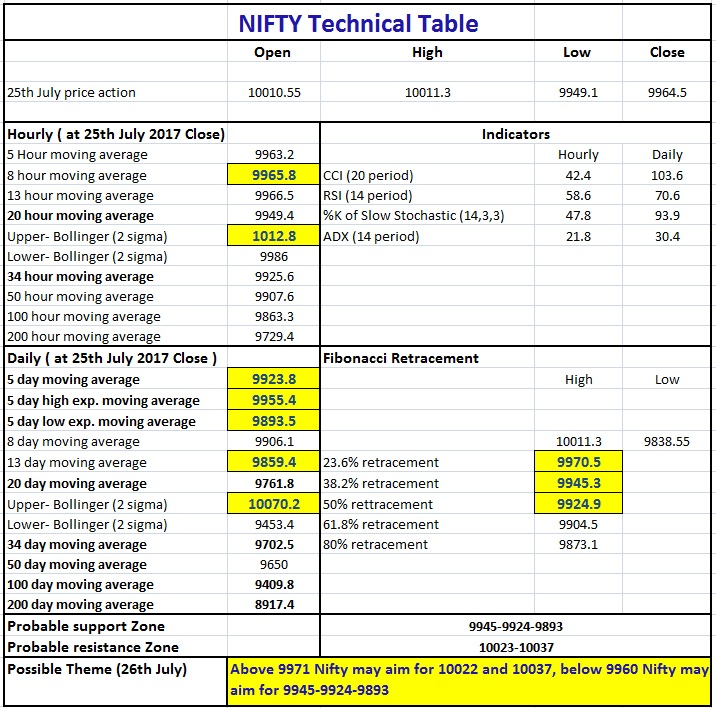 Nifty technical table