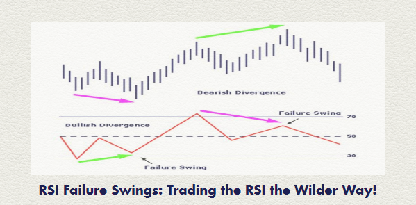 RSI Failure Swings: Trading the Relative Strength Index (RSI