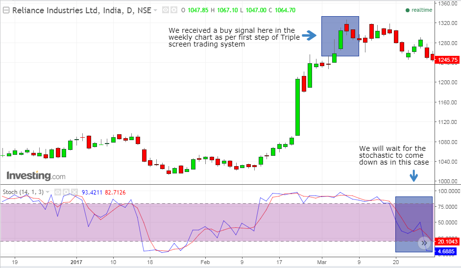 Reliance daily second step