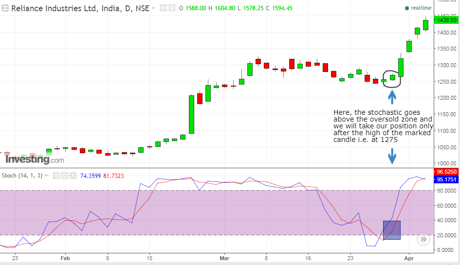Reliance daily third step
