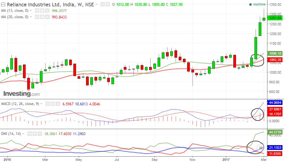 Reliance weekly