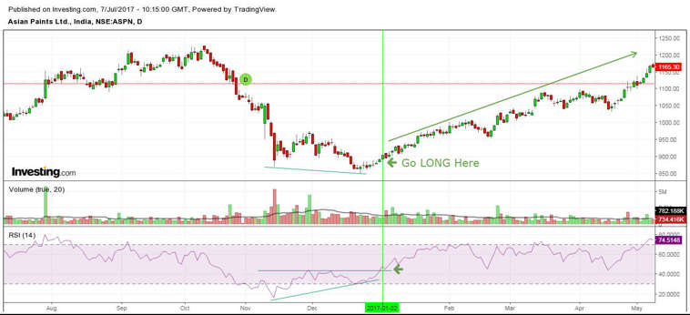 asian paints nse chart