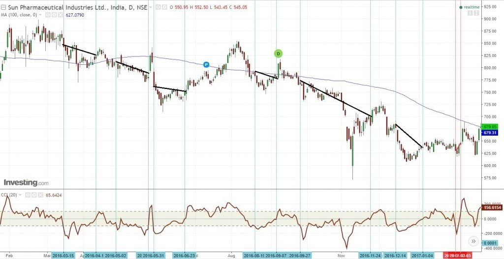 CCI in a strong downtrend