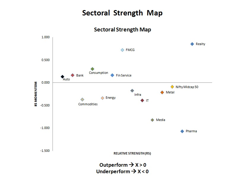 Sectoral Strength Map