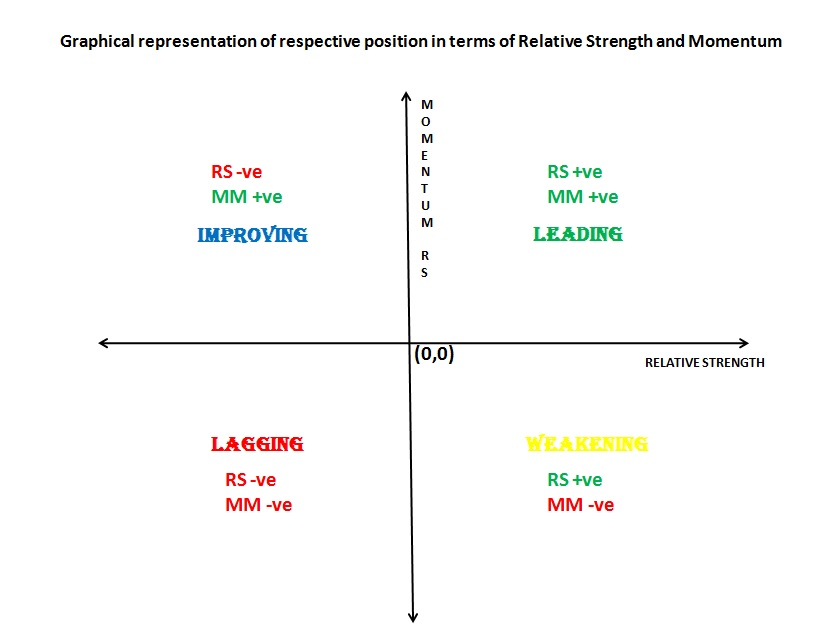 Sectoral strength and weakness.