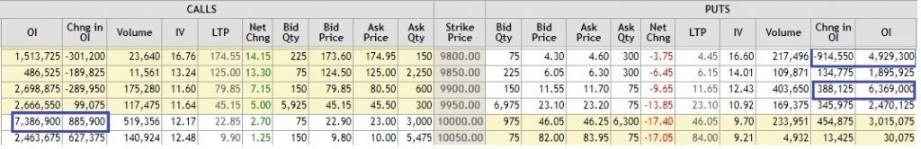 Nifty open interest analysis