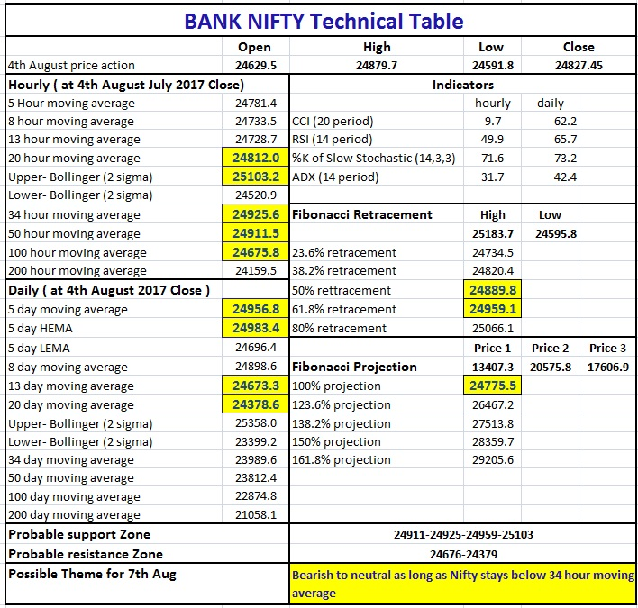 Bank Nifty Tech Table