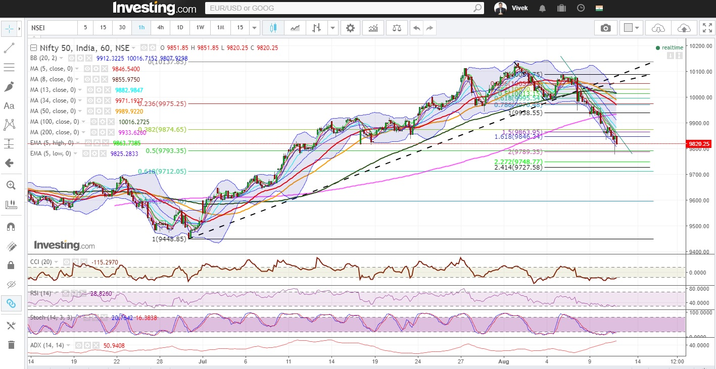 Nifty At Make Or Break Juncture Of 8 Month Old Uptrend, Managed To Close Above 50 DMA