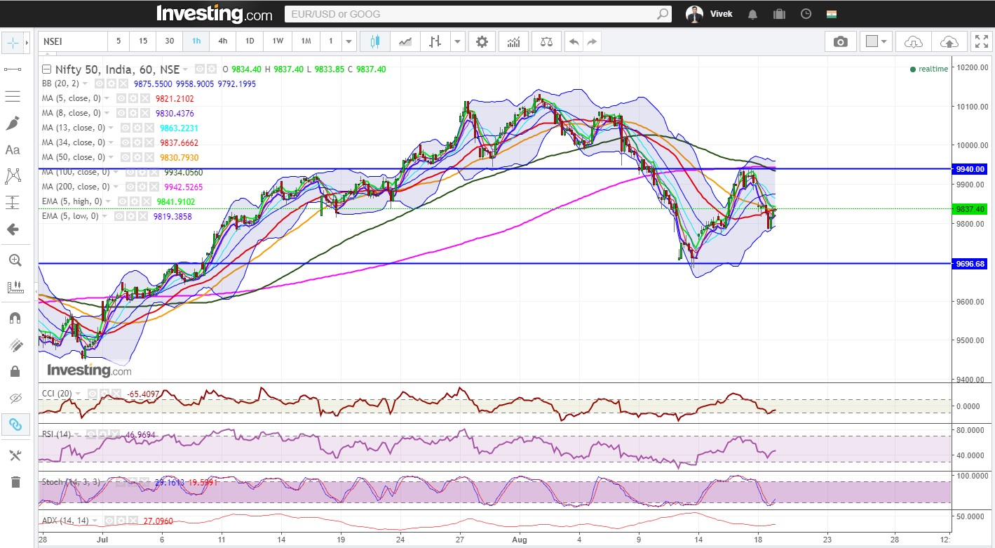 """Nifty And Bank Nifty At Crucial Juncture, Both End Above Respective """"Make Or Break"""" 50 DMA"""