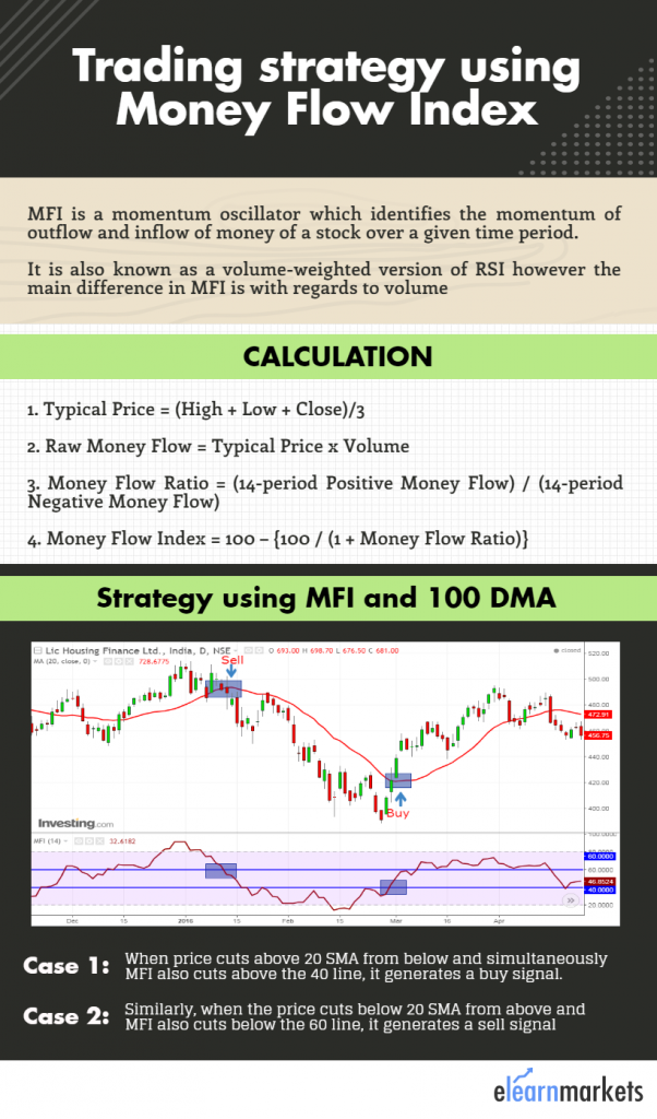 Trading strategy using Money flow index