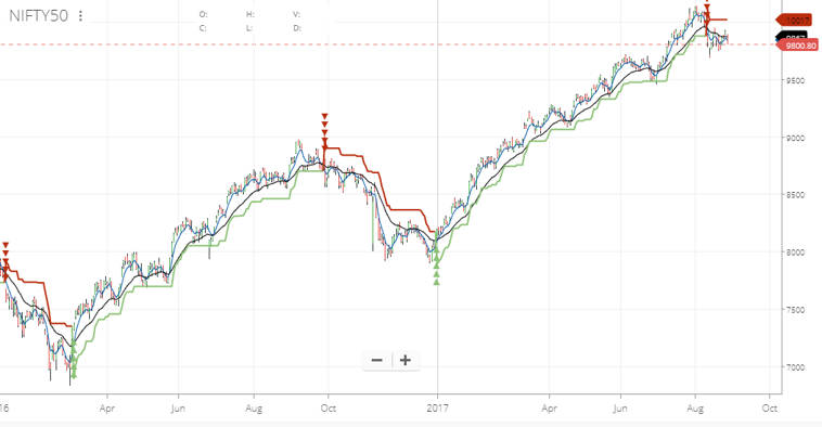 supertrend trading strategy