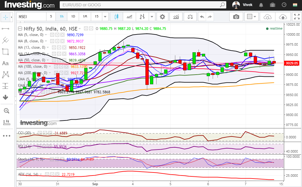 Nifty Consolidates in 9900-9950 Range