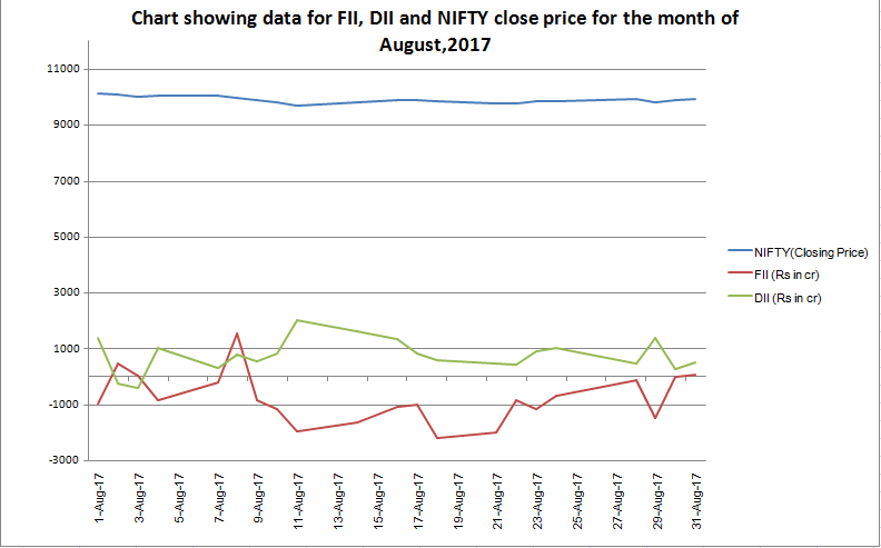 FII DII vs NIFTY chart for August 2017