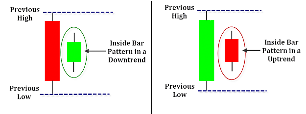 Inside bar candle pattern