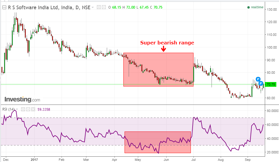 RS Software super bearish range