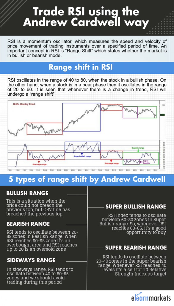 Cardwell rsi strategy