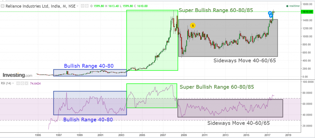 Reliance Bullish and super bullish range