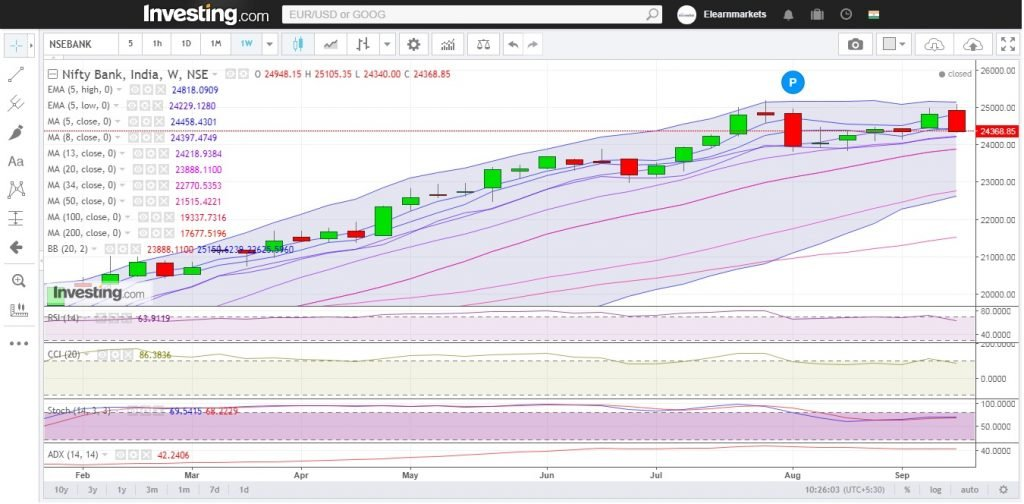Bank Nifty Weekly Chart