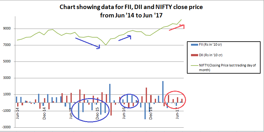 DII replacing FII in dominating the trend of NIFTY movement