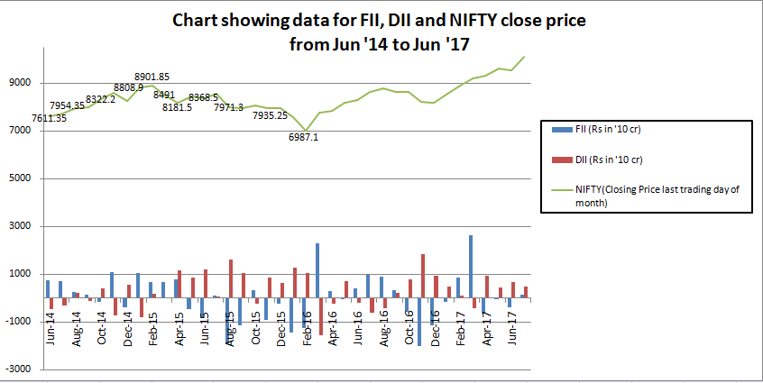 FII-DII graph vs NIFTY prices from Jun 2014-July 2017