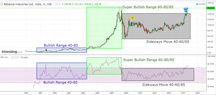 reliance bullish and super bullish-range
