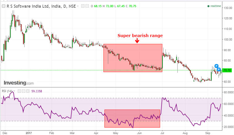 rsi software super bearish range