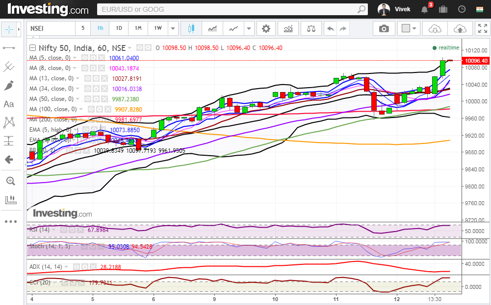 Nifty Hourly Chart