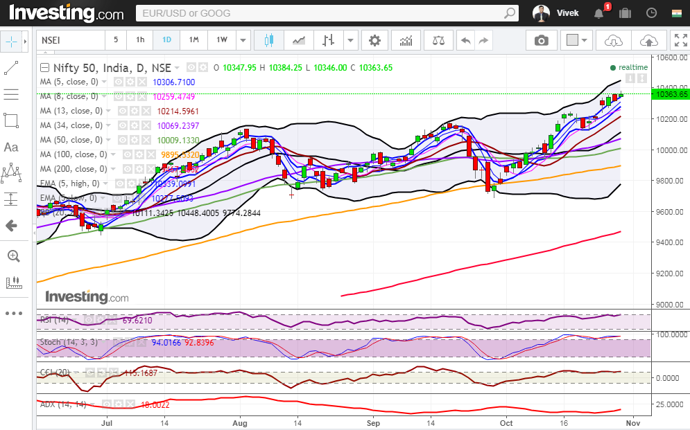 Figure: Nifty Hourly Chart Daily Technical: In the daily chart, Nifty is still above 5 Day High EMA and also above all short term moving averages indicating a positive bias. The probable support in the daily chart comes at 5 Day High EMA (presently at approx.10339.1) and 5 DMA (presently at approx.10306.7). On the upside, Nifty may face resistance at Upper Bollinger line (presently at approx.10448.4). Stochastic, CCI are in the overbought zone while RSI is marginally below its upper bound. Overall Nifty remains bullish in the daily chart.
