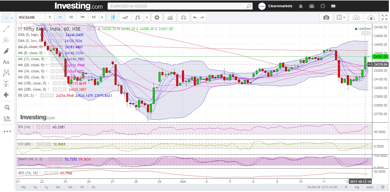 Bank Nifty Hourly Chart