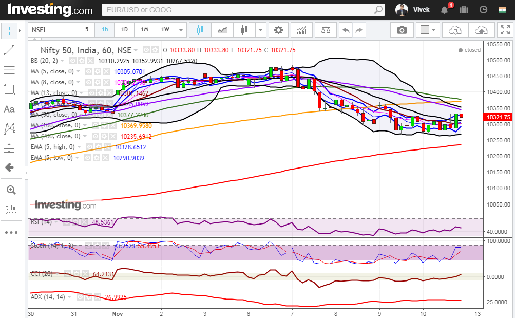 Nifty bounces off the low and closed above 200 Day SMA