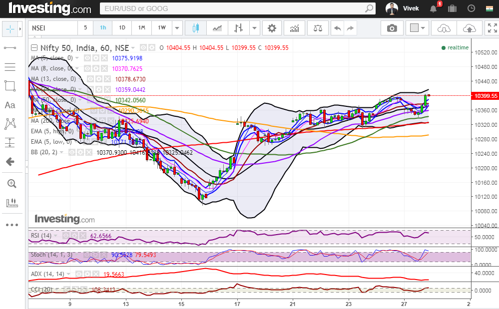 Nifty closed above 5 Day High EMA and ended at 10400