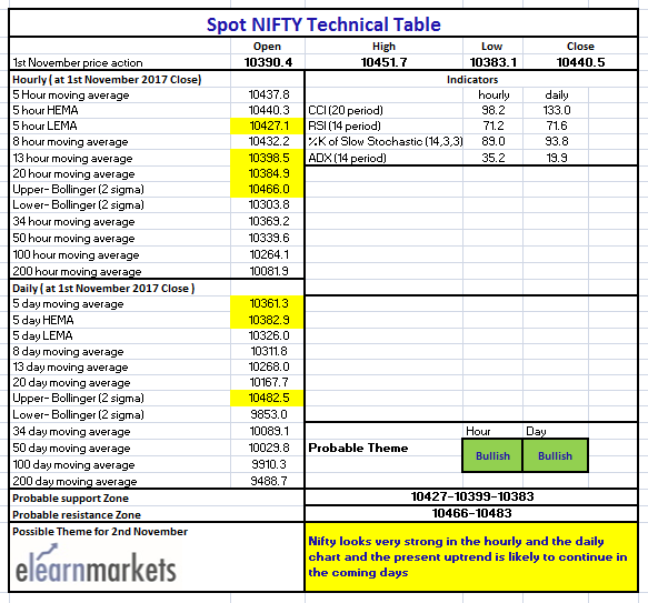 Nifty Tech Table