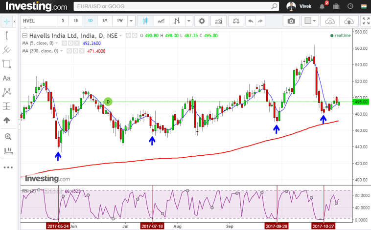 rsi strategy havells