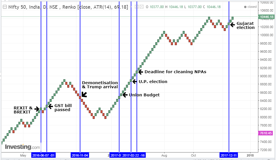 Event prediction using Renko chart