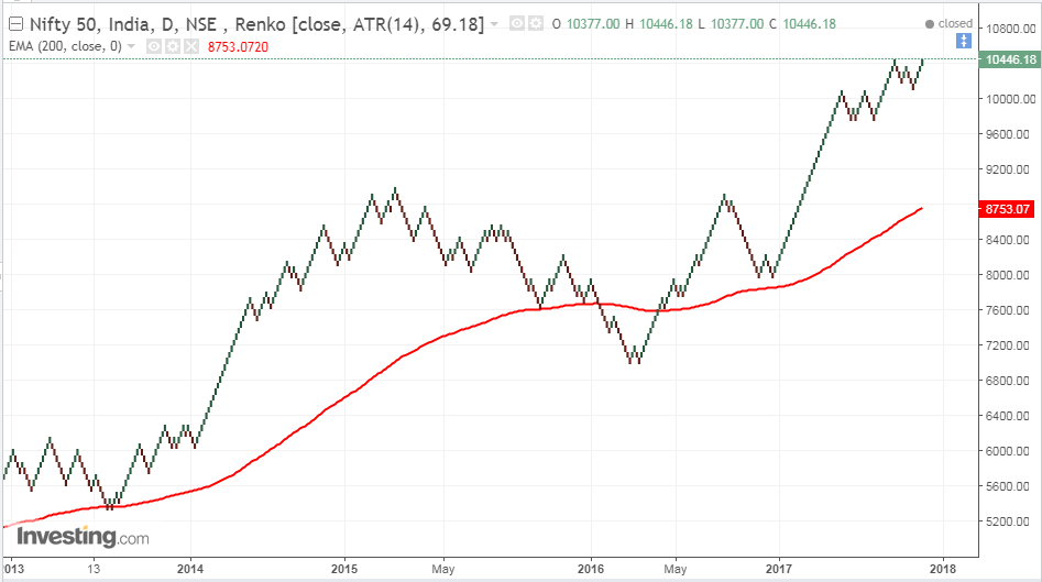 Renko using 200 DMA